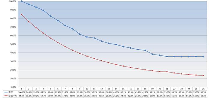 当院における透析患者様の生存率